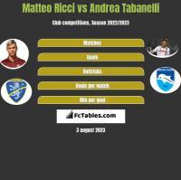 Matteo Ricci vs Andrea Tabanelli h2h player stats