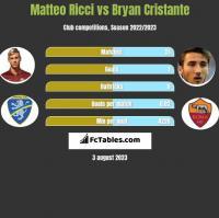 Matteo Ricci vs Bryan Cristante h2h player stats