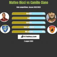 Matteo Ricci vs Camillo Ciano h2h player stats