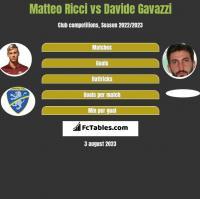 Matteo Ricci vs Davide Gavazzi h2h player stats