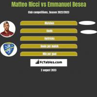 Matteo Ricci vs Emmanuel Besea h2h player stats