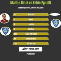 Matteo Ricci vs Fabio Eguelfi h2h player stats