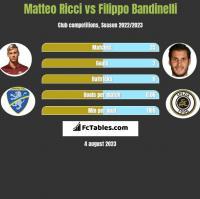 Matteo Ricci vs Filippo Bandinelli h2h player stats
