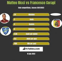 Matteo Ricci vs Francesco Corapi h2h player stats