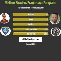 Matteo Ricci vs Francesco Zampano h2h player stats