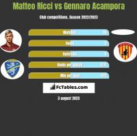 Matteo Ricci vs Gennaro Acampora h2h player stats