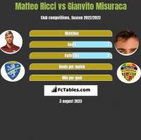 Matteo Ricci vs Gianvito Misuraca h2h player stats