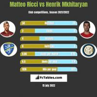 Matteo Ricci vs Henrik Mkhitaryan h2h player stats