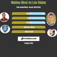 Matteo Ricci vs Leo Stulac h2h player stats
