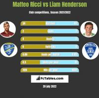 Matteo Ricci vs Liam Henderson h2h player stats