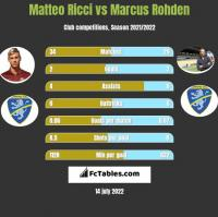 Matteo Ricci vs Marcus Rohden h2h player stats