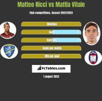 Matteo Ricci vs Mattia Vitale h2h player stats