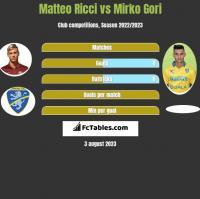 Matteo Ricci vs Mirko Gori h2h player stats