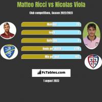 Matteo Ricci vs Nicolas Viola h2h player stats