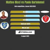 Matteo Ricci vs Paolo Bartolomei h2h player stats