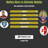 Matteo Ricci vs Raffaele Maiello h2h player stats
