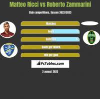 Matteo Ricci vs Roberto Zammarini h2h player stats