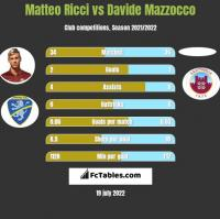Matteo Ricci vs Davide Mazzocco h2h player stats