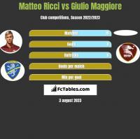 Matteo Ricci vs Giulio Maggiore h2h player stats