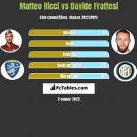 Matteo Ricci vs Davide Frattesi h2h player stats