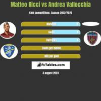 Matteo Ricci vs Andrea Vallocchia h2h player stats