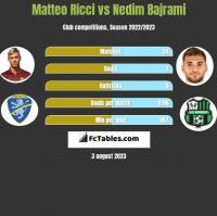 Matteo Ricci vs Nedim Bajrami h2h player stats