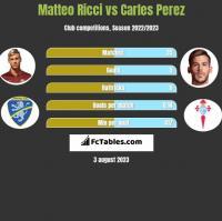 Matteo Ricci vs Carles Perez h2h player stats
