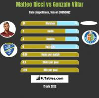 Matteo Ricci vs Gonzalo Villar h2h player stats