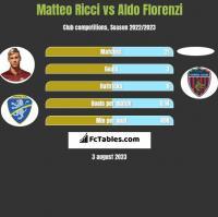 Matteo Ricci vs Aldo Florenzi h2h player stats