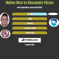 Matteo Ricci vs Alessandro Plizzari h2h player stats