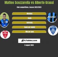 Matteo Scozzarella vs Alberto Grassi h2h player stats