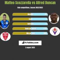Matteo Scozzarella vs Alfred Duncan h2h player stats