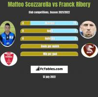 Matteo Scozzarella vs Franck Ribery h2h player stats