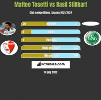 Matteo Tosetti vs Basil Stillhart h2h player stats