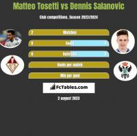 Matteo Tosetti vs Dennis Salanovic h2h player stats