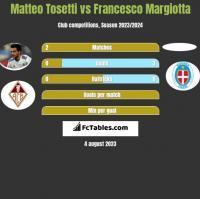 Matteo Tosetti vs Francesco Margiotta h2h player stats