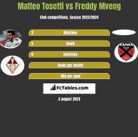 Matteo Tosetti vs Freddy Mveng h2h player stats