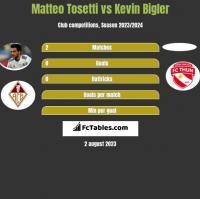 Matteo Tosetti vs Kevin Bigler h2h player stats