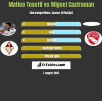 Matteo Tosetti vs Miguel Castroman h2h player stats