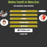 Matteo Tosetti vs Musa Araz h2h player stats