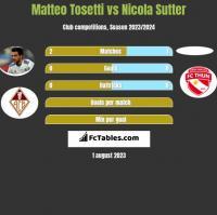 Matteo Tosetti vs Nicola Sutter h2h player stats