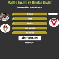 Matteo Tosetti vs Nicolas Hasler h2h player stats