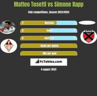 Matteo Tosetti vs Simone Rapp h2h player stats