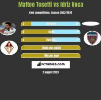 Matteo Tosetti vs Idriz Voca h2h player stats