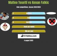 Matteo Tosetti vs Kenan Fatkic h2h player stats