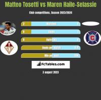 Matteo Tosetti vs Maren Haile-Selassie h2h player stats
