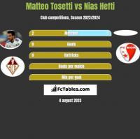 Matteo Tosetti vs Nias Hefti h2h player stats