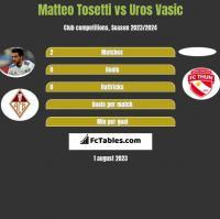 Matteo Tosetti vs Uros Vasic h2h player stats