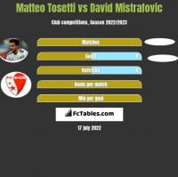 Matteo Tosetti vs David Mistrafovic h2h player stats
