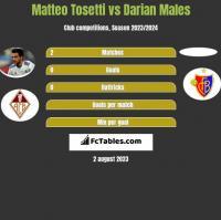 Matteo Tosetti vs Darian Males h2h player stats